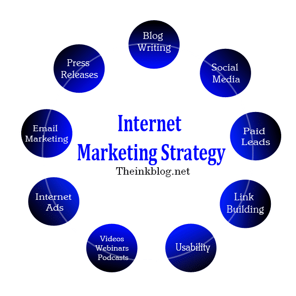 how to write a strategic marketing