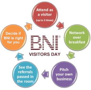 BNI Visitors Day wheel
