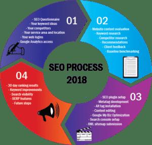 SEO Process 2018 wheel