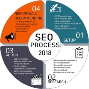 seo process 2018